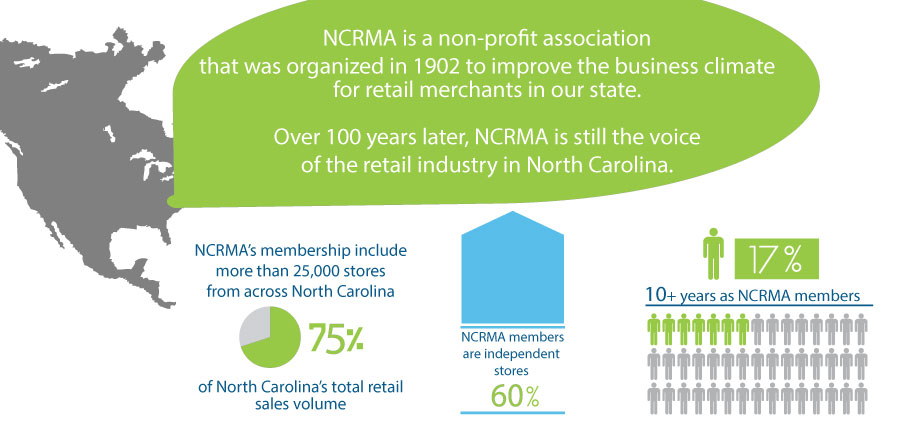 NC Retail Merchants Association membership